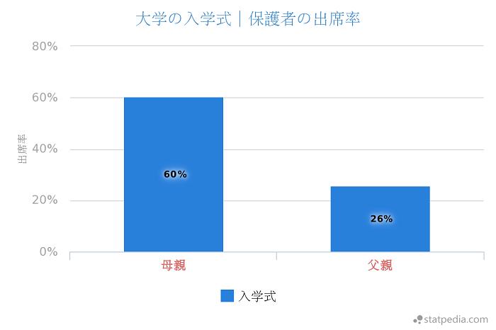 大学の入学式の親の出席率