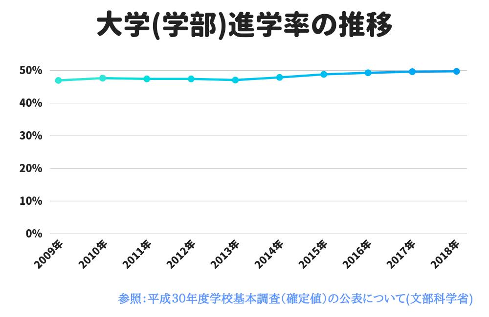 大学の学部生(短大除く)の進学率の推移を表したグラフです。2009年~2018年まで。