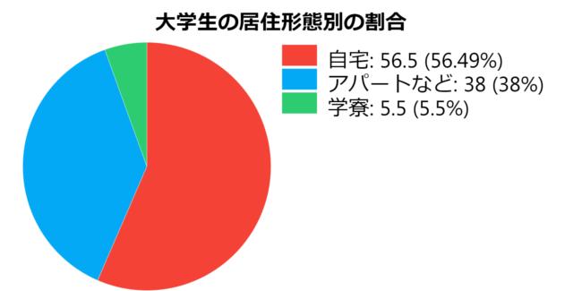 大学生の居住形態別の割合