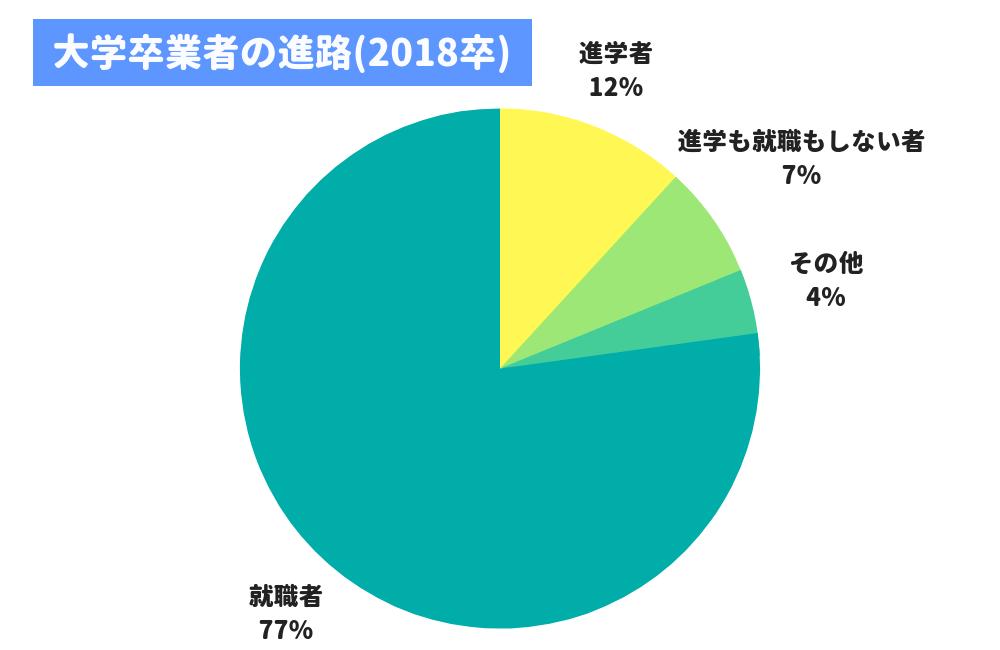 大学卒業後の進路(2018年卒)