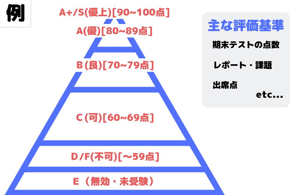 単位(成績評価の基準について)の図