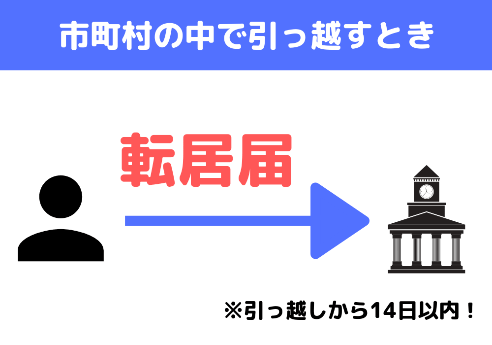 住民票を異動させる手順(他の市町村に引っ越す場合)