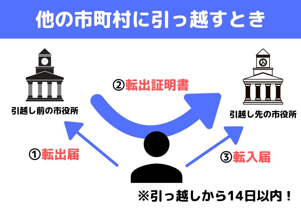 住民票を異動させる手順(同じ市町村の中で引っ越す場合)