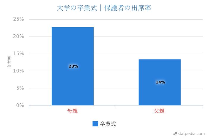 大学の卒業式の親の出席率