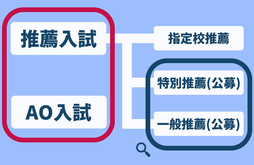 AO入試と推薦入試(指定校推薦・特別推薦(公募)・一般推薦(公募))
