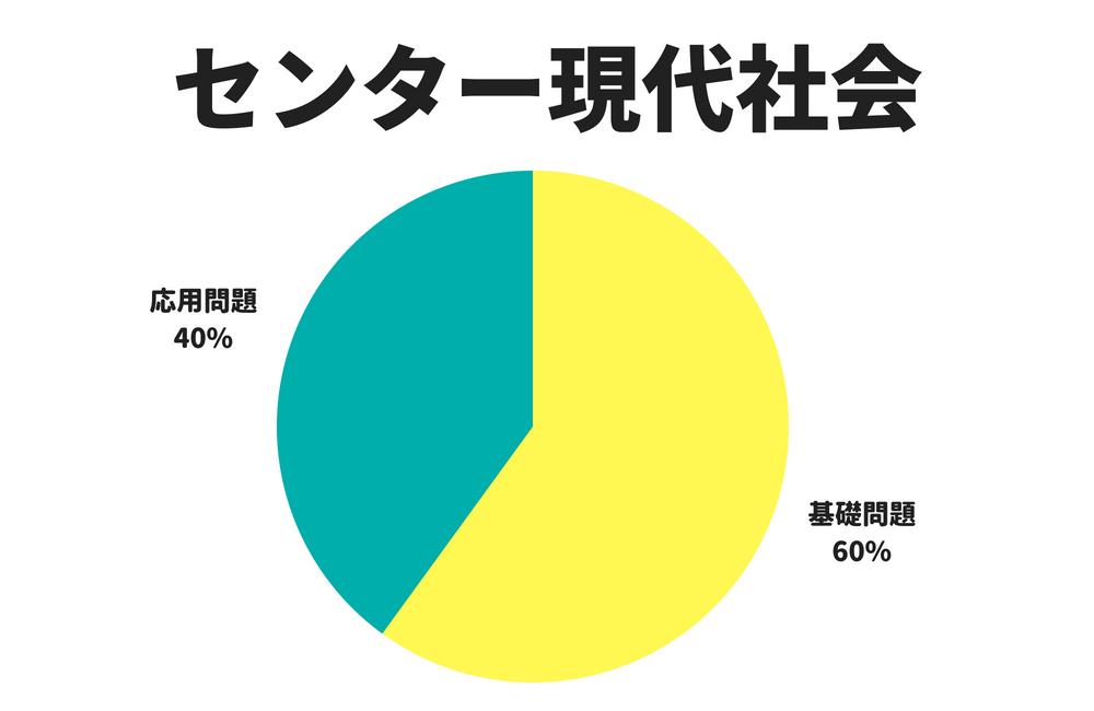 センター現代社会では、全体の6割が基本問題、残りの4割が応用問題