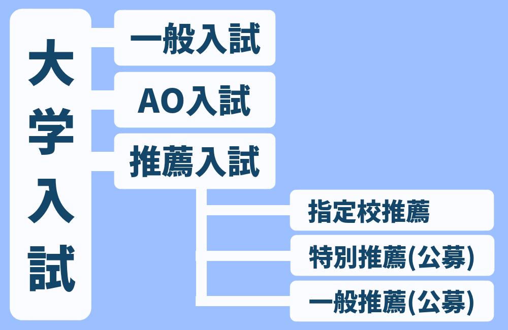 AO入試・推薦入試・指定校推薦の分類