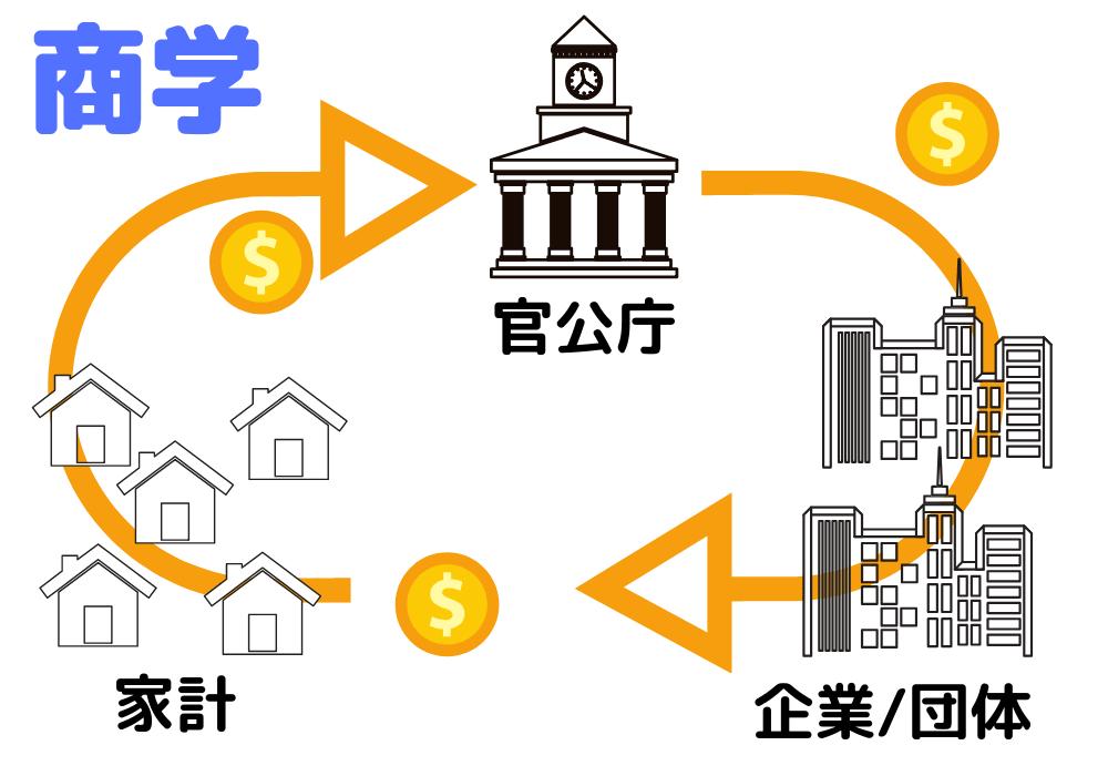 商学のイメージ