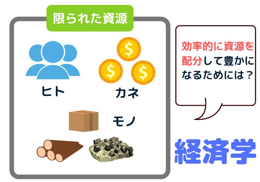 経済学のイメージ