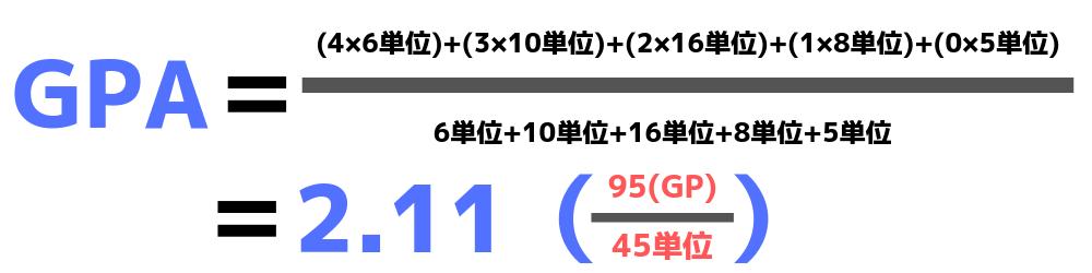 GPA計算の具体例(4×6単位)+(3×10単位)+(2×16単位)+(1×8単位)+(0×5単位)/6単位+10単位+16単位+8単位+5単位=2.11