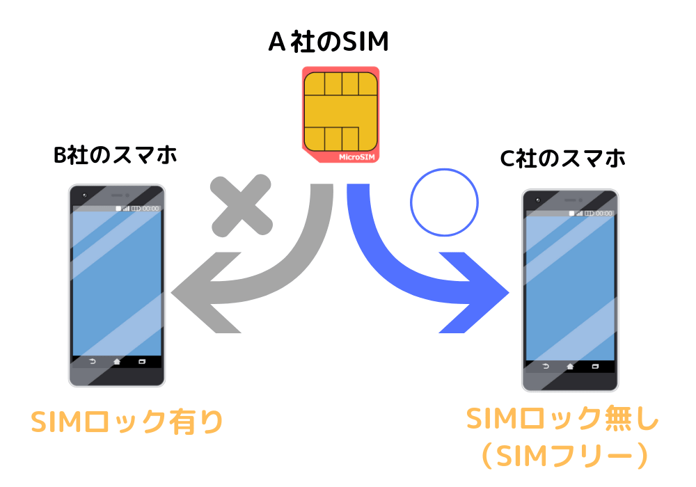 SIMロックの説明